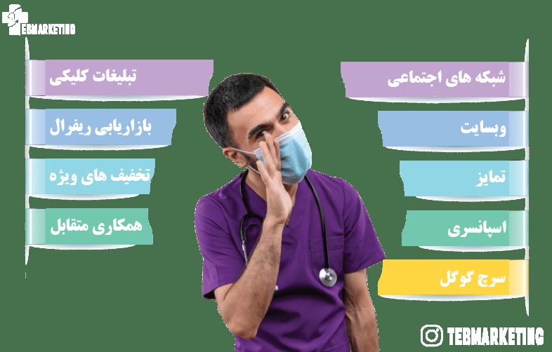 مراحل جذب بیمار پس از راه اندازی کلینیک و مطب