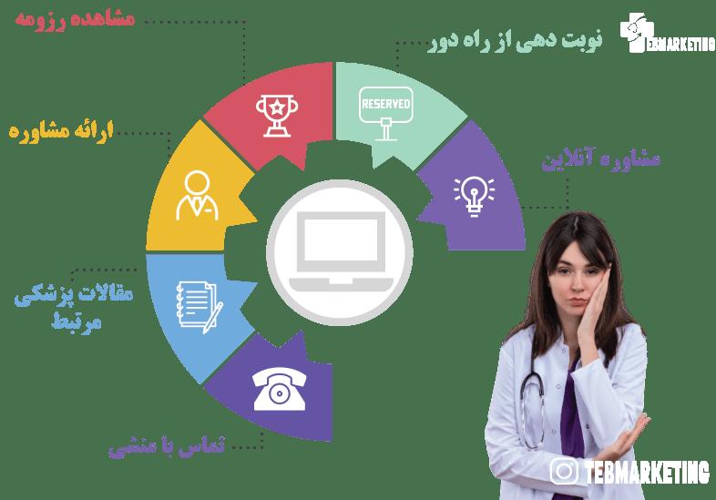 نیاز وبسایت رزرو آنلاین پزشکی