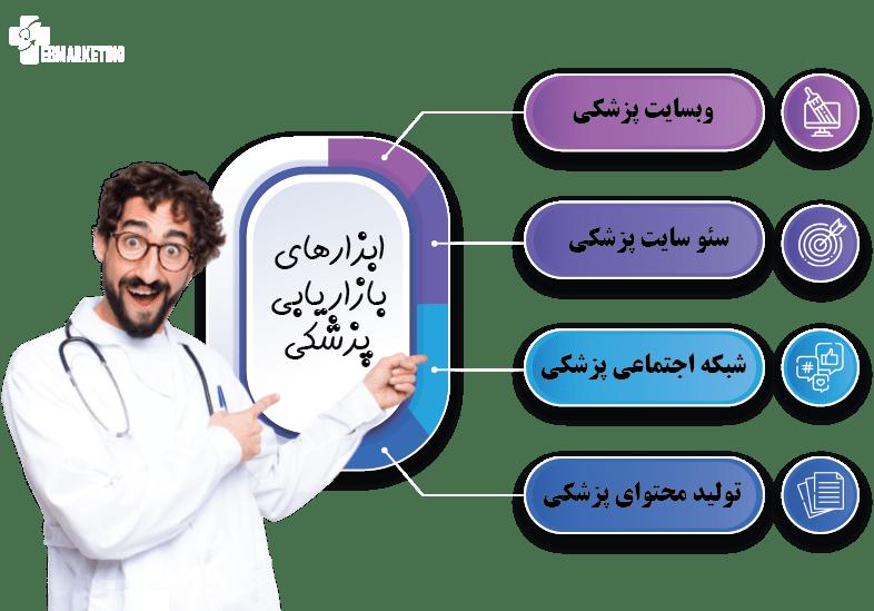 ابزارهای مارکتینگ پزشکی